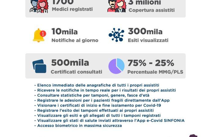 "Dalle app di Soresa già visualizzati 2 milioni </br>di ""certificati verdi"""